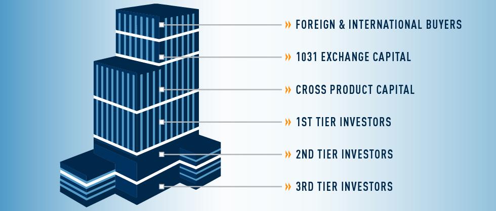 Premier Access to Investor Profiles